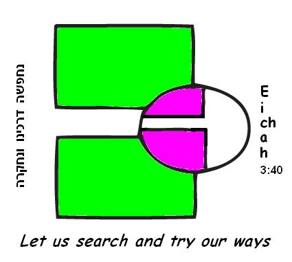 self-examination 3