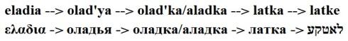 latke-etymology